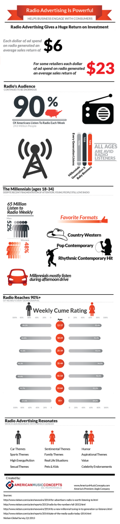 radio advertising works for business